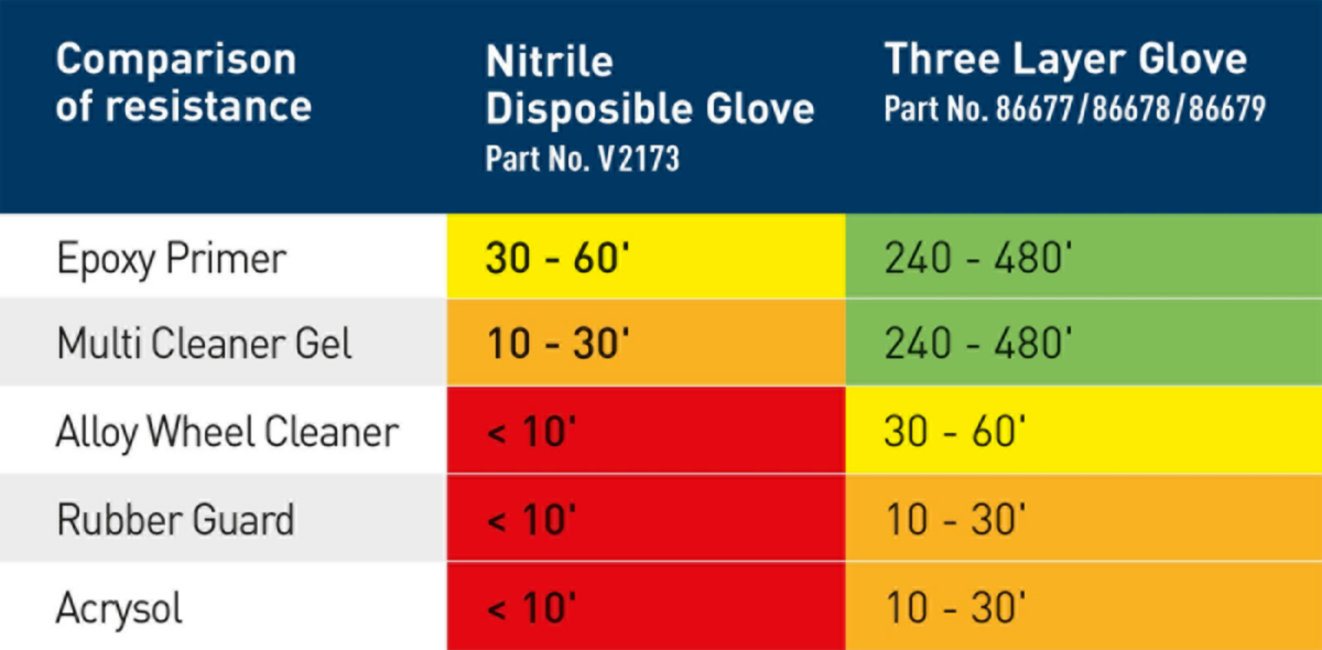 Three Layer Glove
